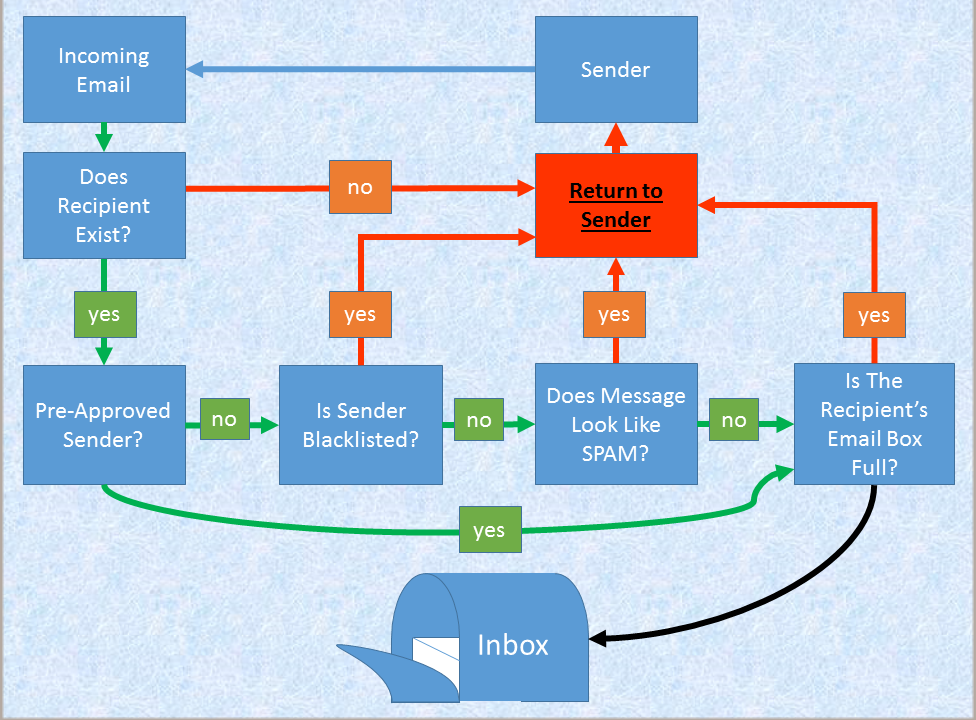 Email Delivery Path